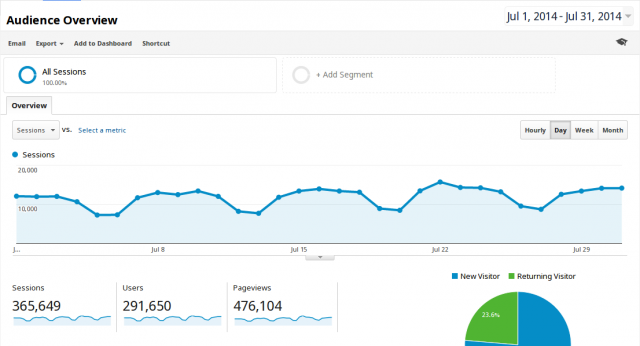 binarytides google analytics stats
